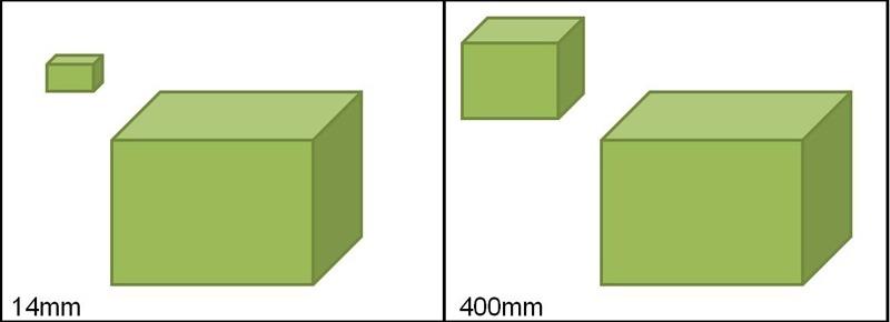 Perspective comparison