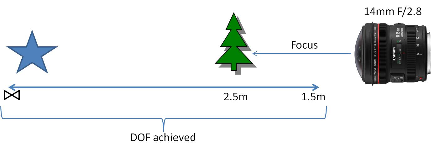 hyperfocal distance מרחק היפרפוקלי