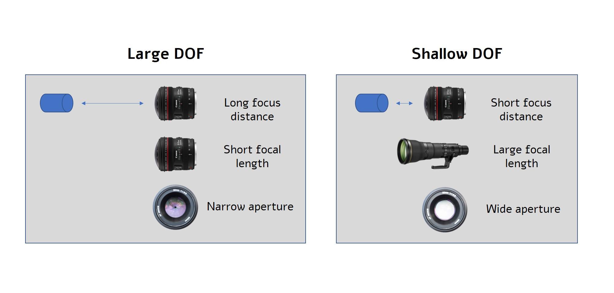 factors determening depth of field